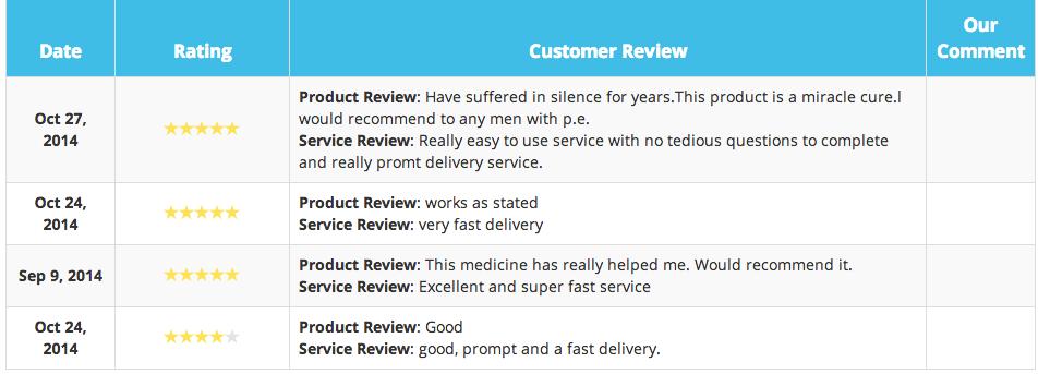 Priligy Reviews